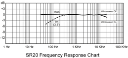 SR20FrequencyResponseChart